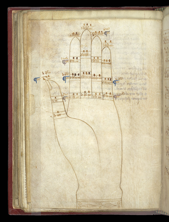 Drawing Of A 'Guidonian Hand', In A Collection Of Tracts On Shorthand, Music, Etc.